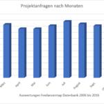 IT Freelancer Markt: Warum bekommst Du die meisten Projektangebote im Juli?