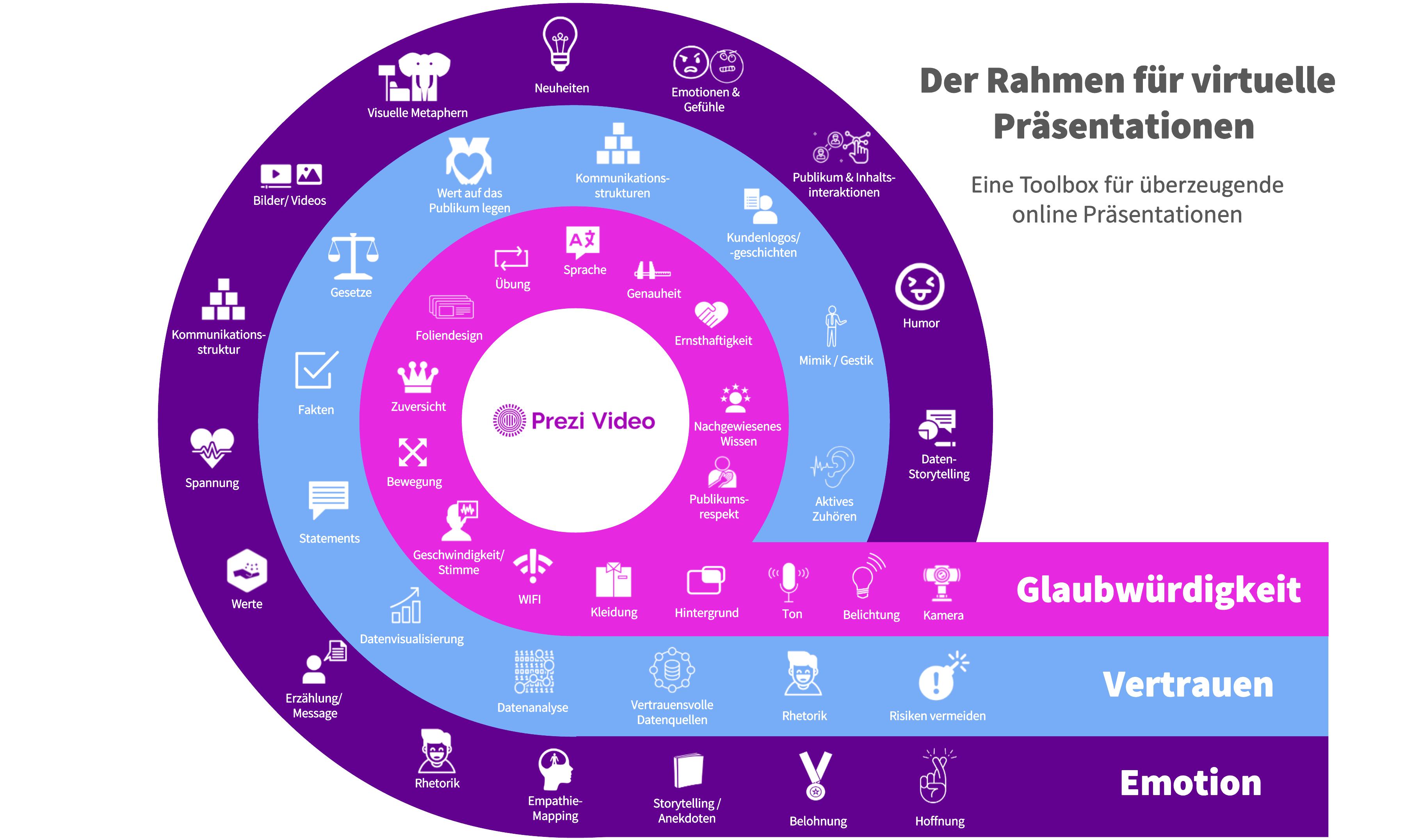 Prezi Rahmen für Virtuelle Präsentationen
