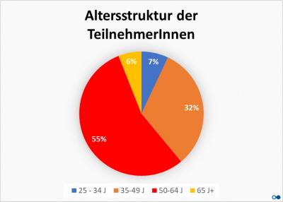 """Tellergrafik """"Altersstruktur TeilnehmerInnen"""" – projektwerk Umfrage IT-Freelancer in der Corona Krise"""