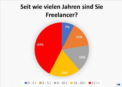 Berufserfahrung der IT-Freelancer