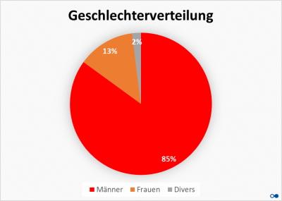 Kreisdiagramm mit Geschlechterverteilung